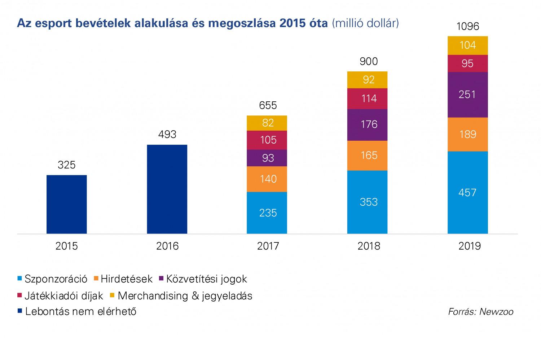 Ugrásszerűen nőhet az internetes rádiók reklámbevétele - mi-lenne.hu