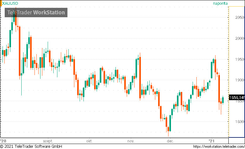 Schiff: a bitcoin a bolondok aranya, bolond, aki megveszi