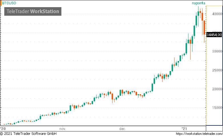 bitcoin ár altcoin kereskedő