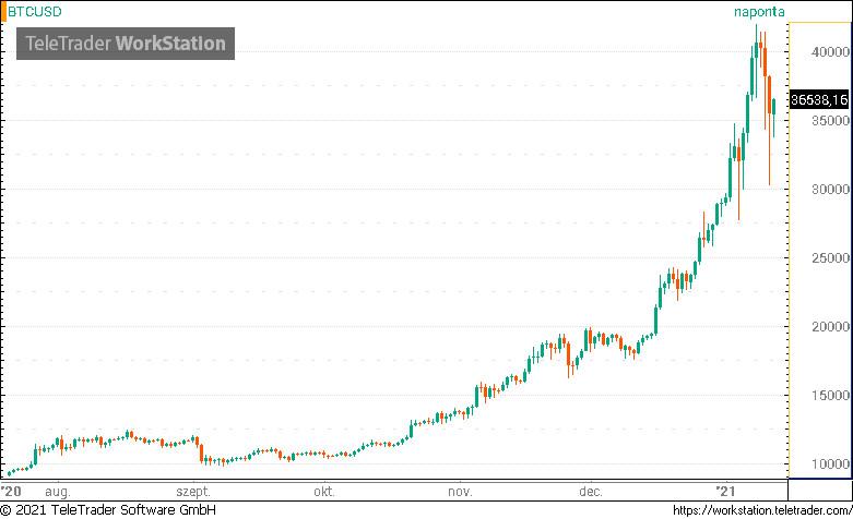 bitcoin állomány)