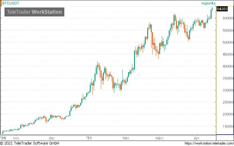 bitcoin áramkereskedelmi kötet