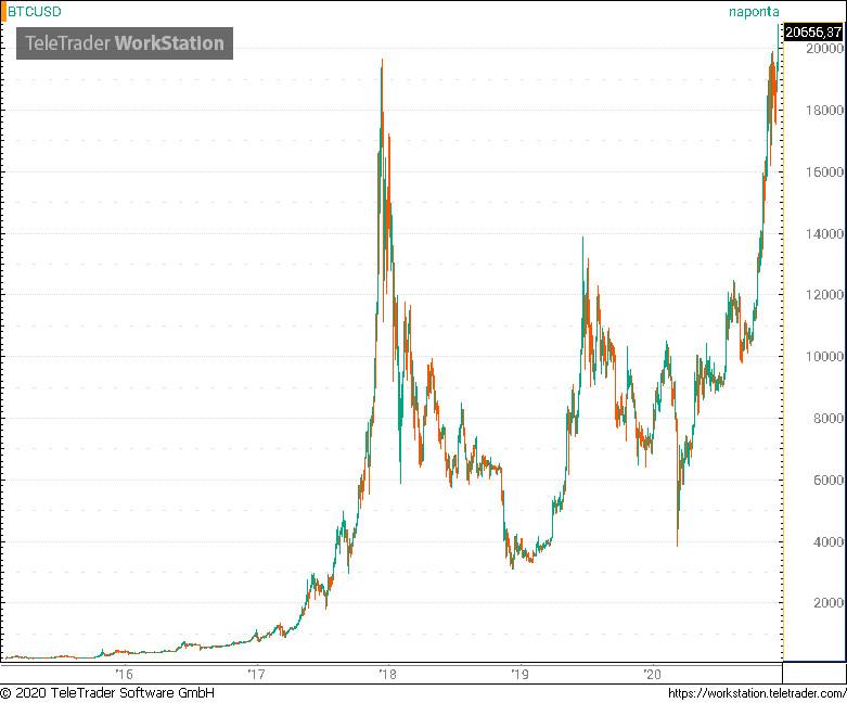 Korrekció a Bitcoin árában, csökkent a kripto piac mérete