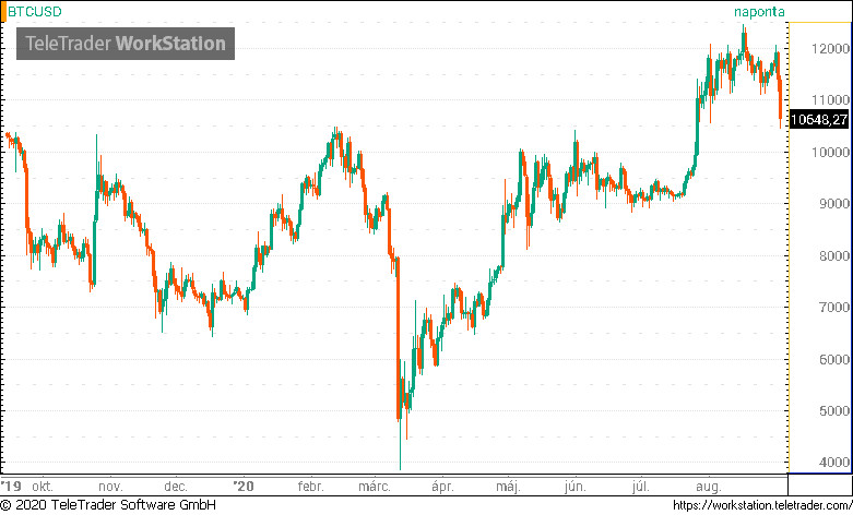 bitcoin platformok hitelezése