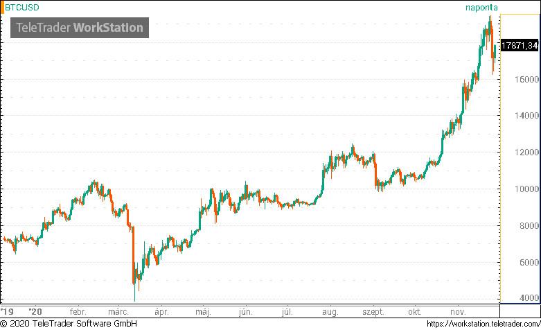 bitcoin rhodium coinmarketcap miért csökken a bitcoin ára