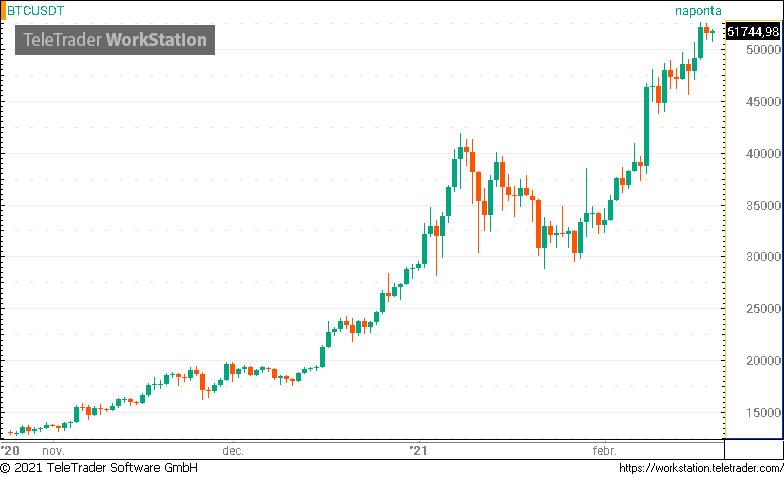 A bitcoin már nagyobb, mint Új-Zéland, a Boeing és Bill Gates
