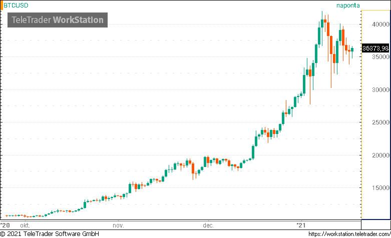 Cryptocurrency exchange szoftver