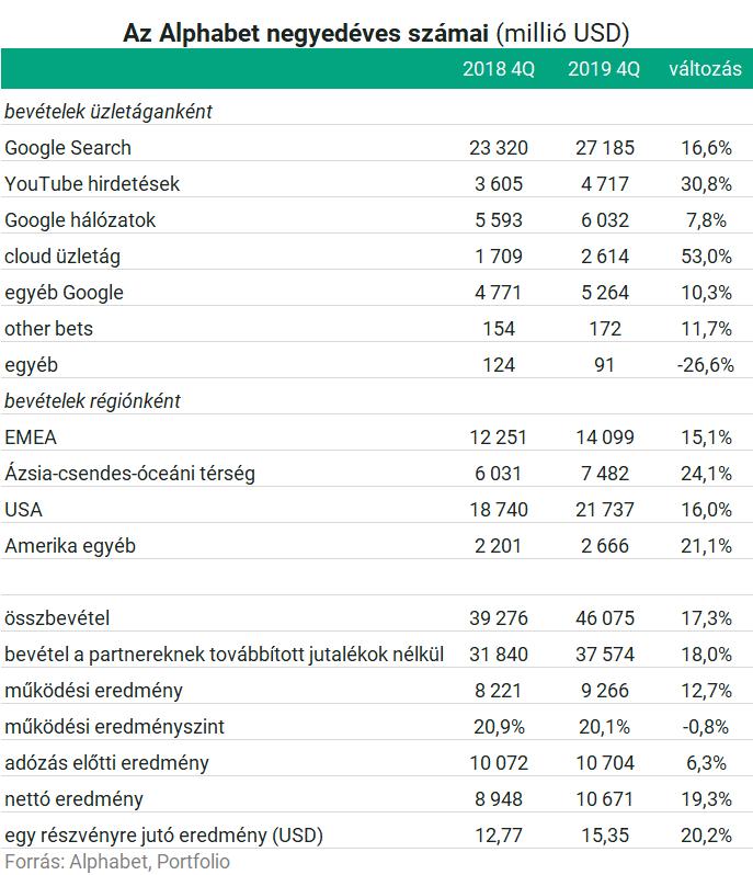 A Magyar Telekom 2020. második negyedéves eredményei