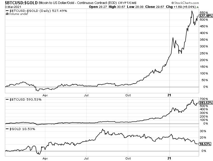 bitcoin jövőbeli értéke