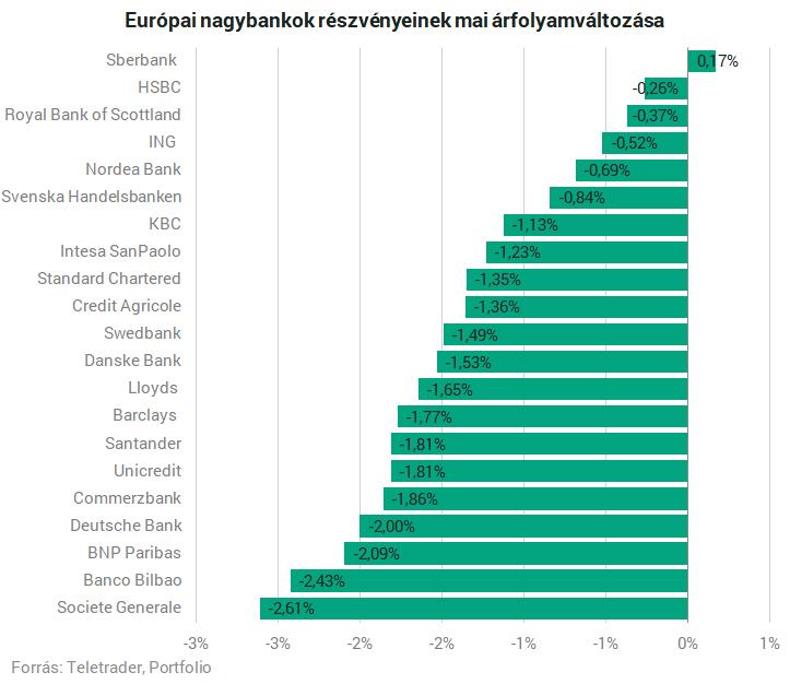 swedbank tőzsdei kereskedés)