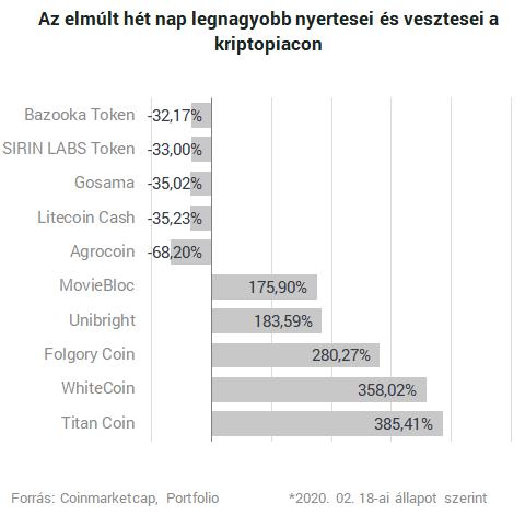legfrissebb hírek a helyi bitcoinokról