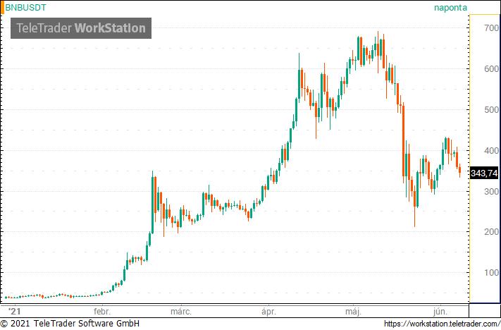 Három figyelmeztető jel, mely szerint jön a bitcoin bika piac