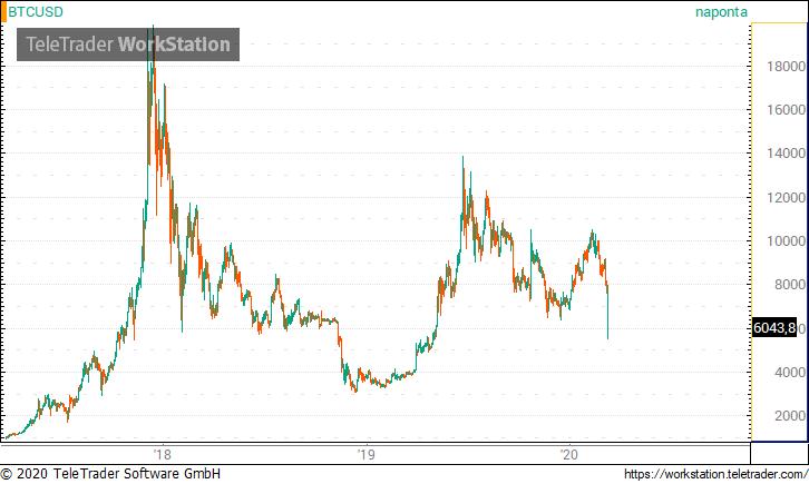 a bitcoin ma dollárban van platform létrehozása bináris opciókhoz