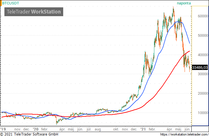 bitcoin mozgó átlag grundler btc marketing