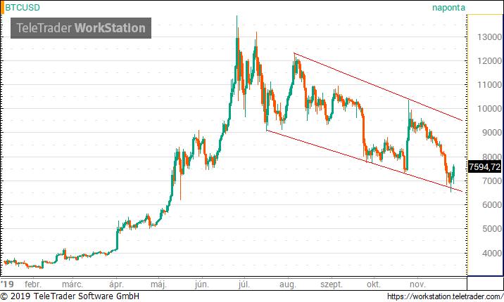 hivatalos bitcoin árfolyam új tokent kell kapnia