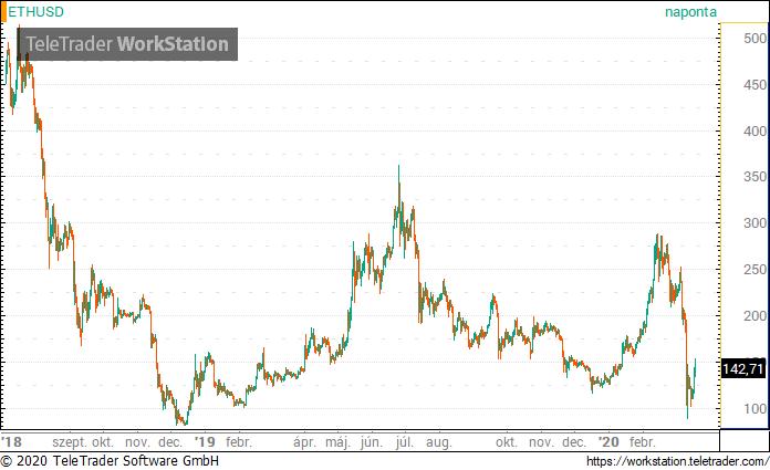 """الذهب الرقمي الأسهم: وماذا """"عملة ethusd-357941.png"""