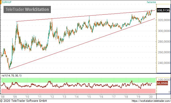 euró trendvonal