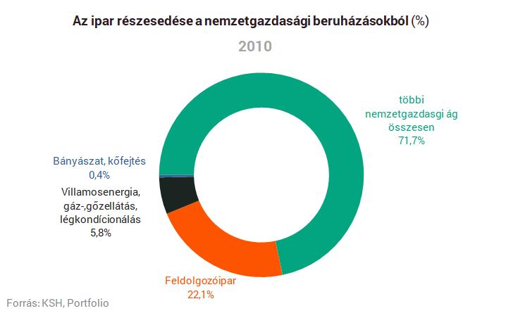 Elektronikai ipar magyarországon