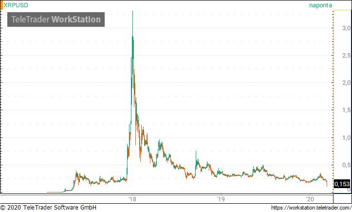 a bitcoin valóban keres