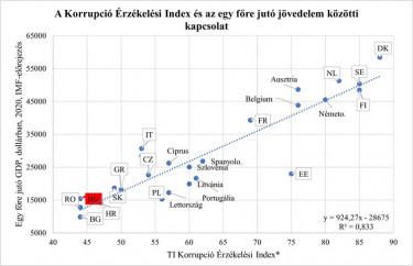 A Korrupció Érzékelési Index és a GDP közti kapcsolat