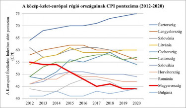 A Közép-Kelet-Európai régió országainak pontszáma