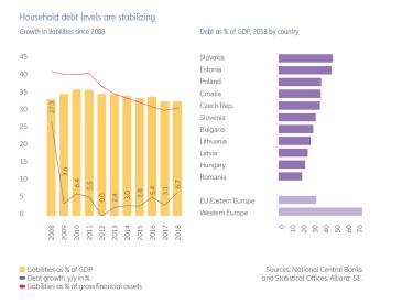 adósság gdp kelet