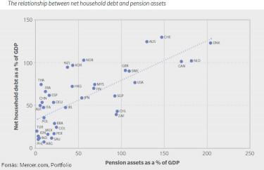 adósság vagyon_nyugdíj