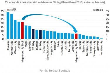 afares rangsor europa