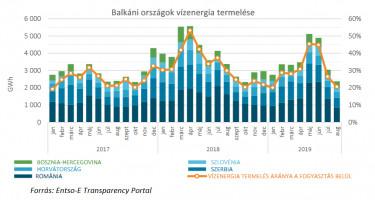 Balkán vízenergia-termelés