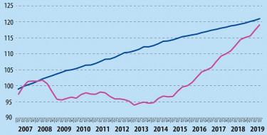 bérleti díjak és lakásárak az eu-ban