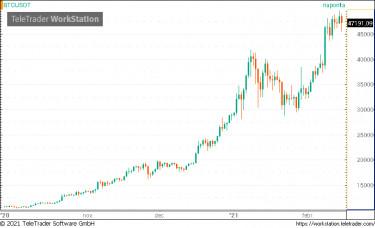 történelmi grafikon bitcoin)