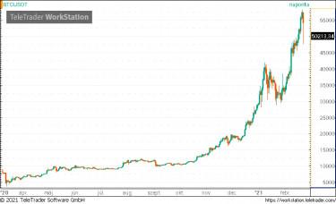 bitcoin diagram története