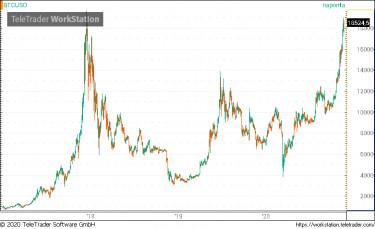 bitcoin tőzsdék)