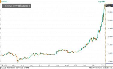 bitcoin érték idővonal