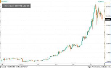 bitcoin piacok fink btc longs vs rövidnadrág tradingview