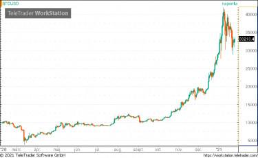 Bitcoin Gold (BTG) és Szingapúri dollár (SGD) Valuta átváltás kalkulátor