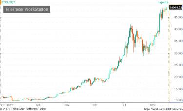 bitcoin dollár árfolyam minden időre)