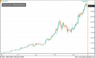 napközbeni bitcoin kereskedelem