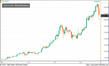 bitcoins piaci érték