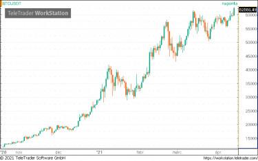 a bitcoin piaci előrejelzései btc bitcoins