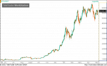 napi kereskedelem bitcoinnal vagy ethereummal