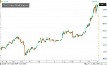 mi történt a bitcoinnal top kereskedési kriptocurrenciák