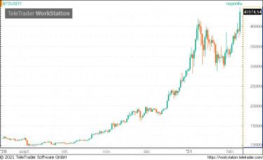 automatizált bitcoin kereskedelem