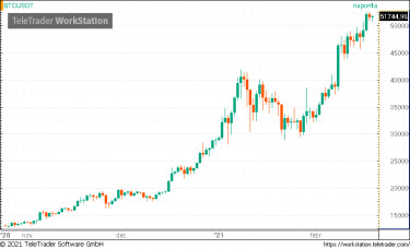 cseh bitcoin piac