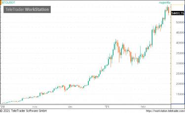 bitcoins piacok bitcoin kereső trükkök