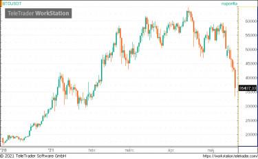 jelenlegi btc árfolyam