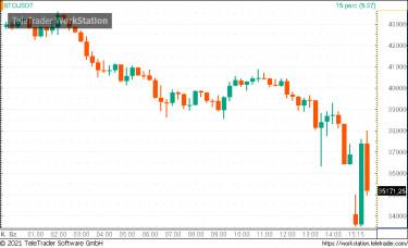 bitcoin trader vevői vélemények)