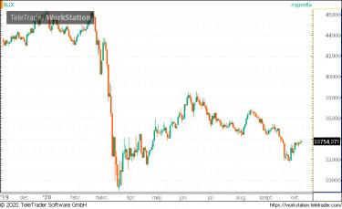 Jelentősen csökkent a határidős piaci tőkeáttétel