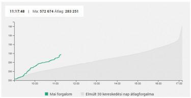 chart_forgalom0603