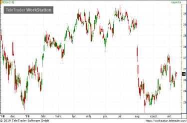 chart_Shell1015