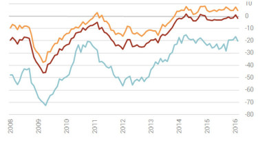Confidence indices in Hungary see February downturn after January peak